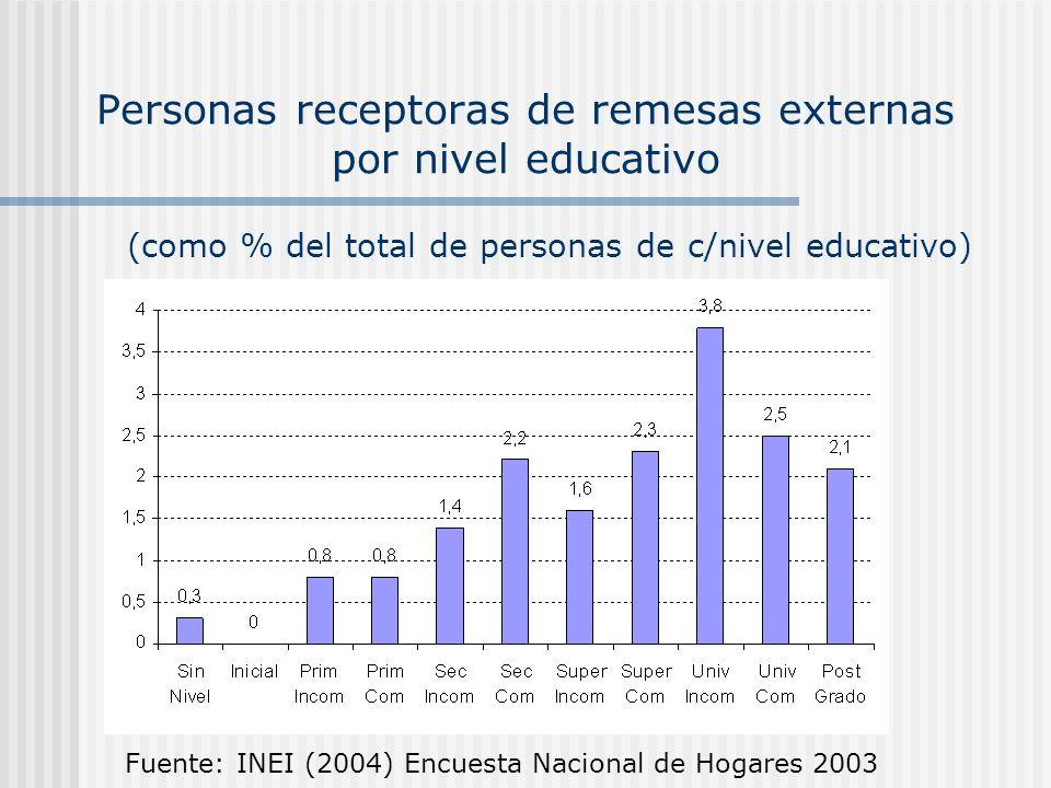 Personas receptoras de remesas externas por nivel educativo