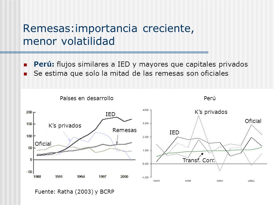 Remesas:importancia creciente, menor volatilidad