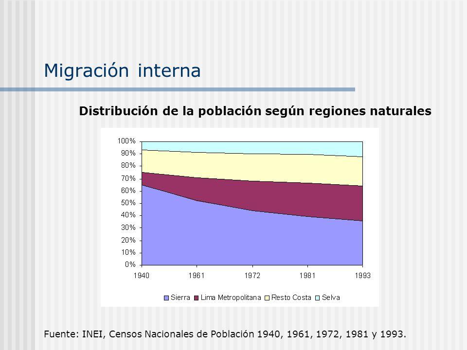 Migración interna Distribución de la población según regiones naturales.