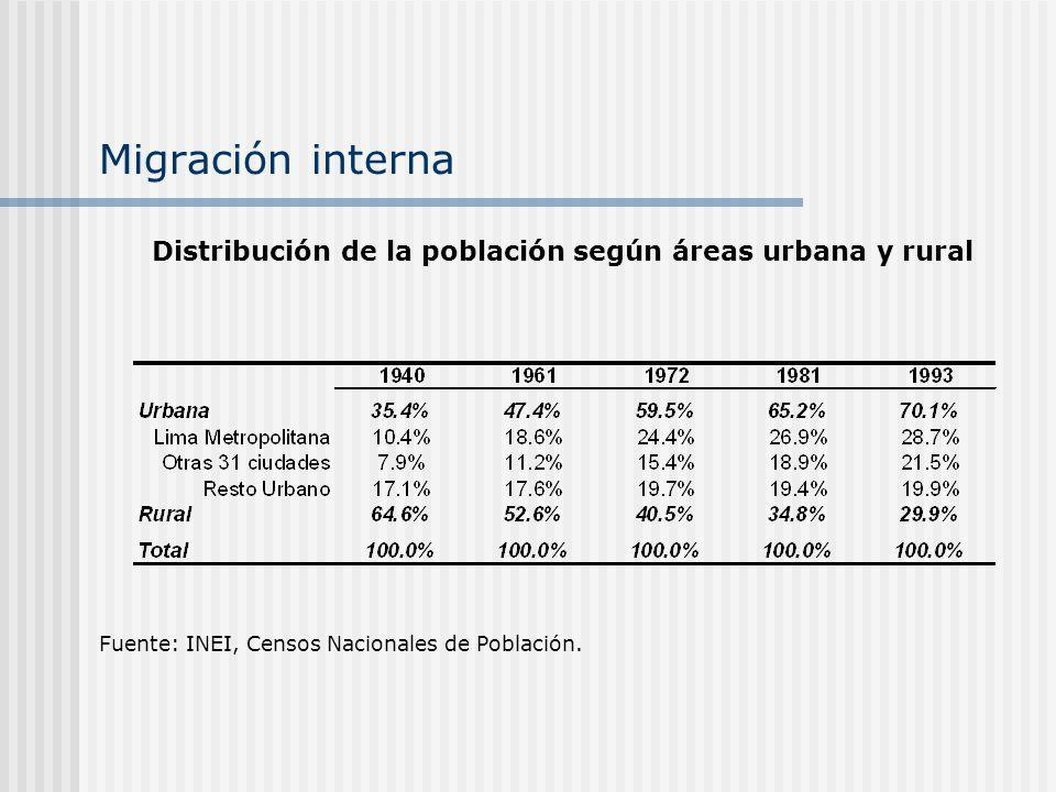 Migración interna Distribución de la población según áreas urbana y rural.