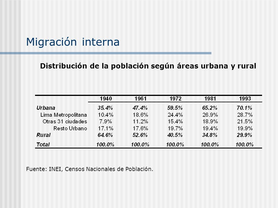 Migración internaDistribución de la población según áreas urbana y rural.