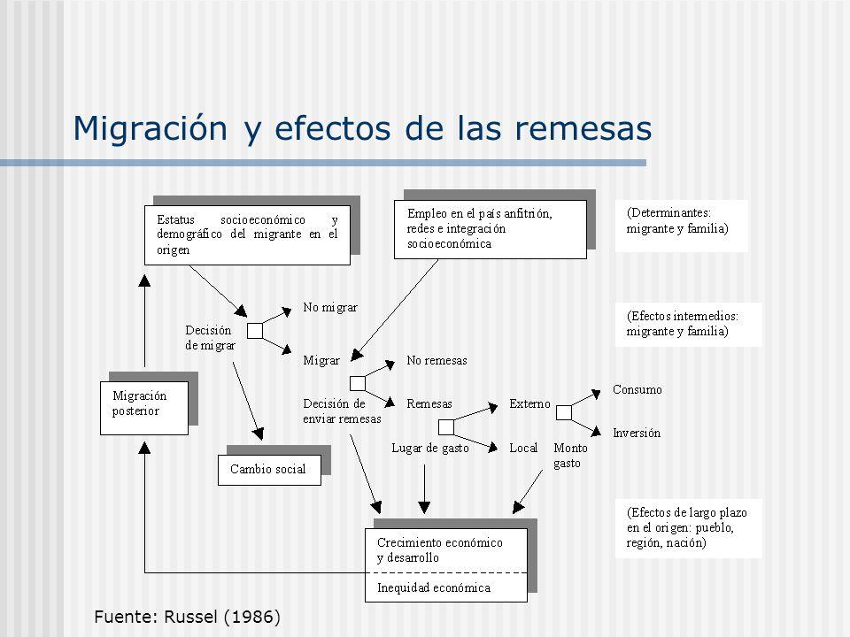 Migración y efectos de las remesas