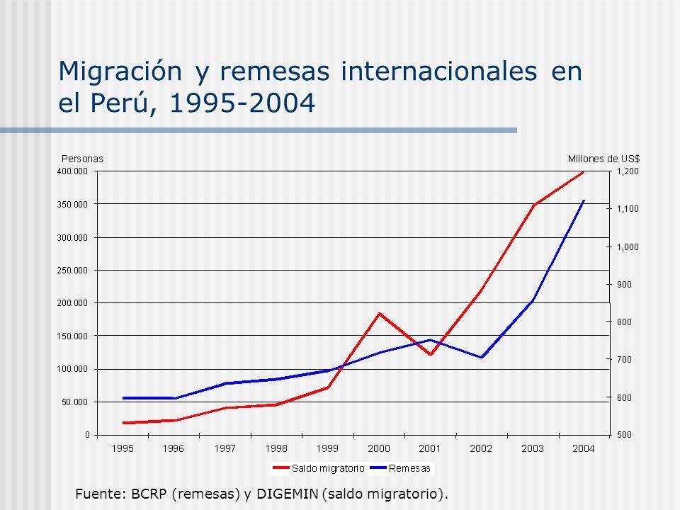 Migración y remesas internacionales en el Perú, 1995-2004