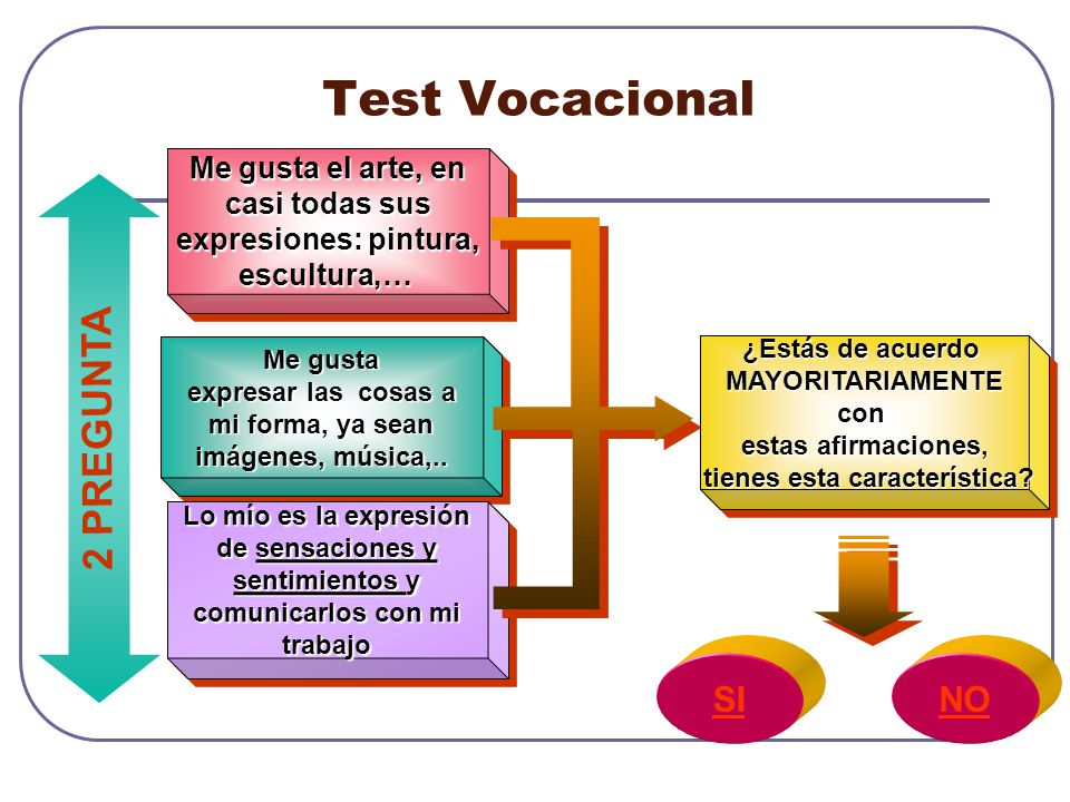 Test Vocacional 2 PREGUNTA SI NO