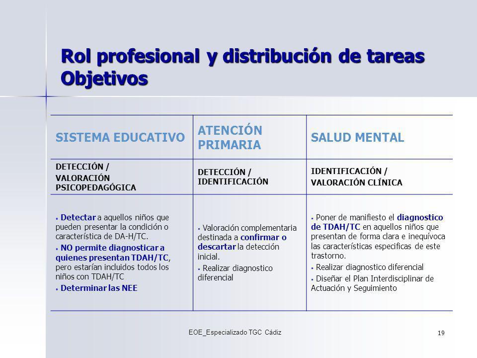 Rol profesional y distribución de tareas Objetivos