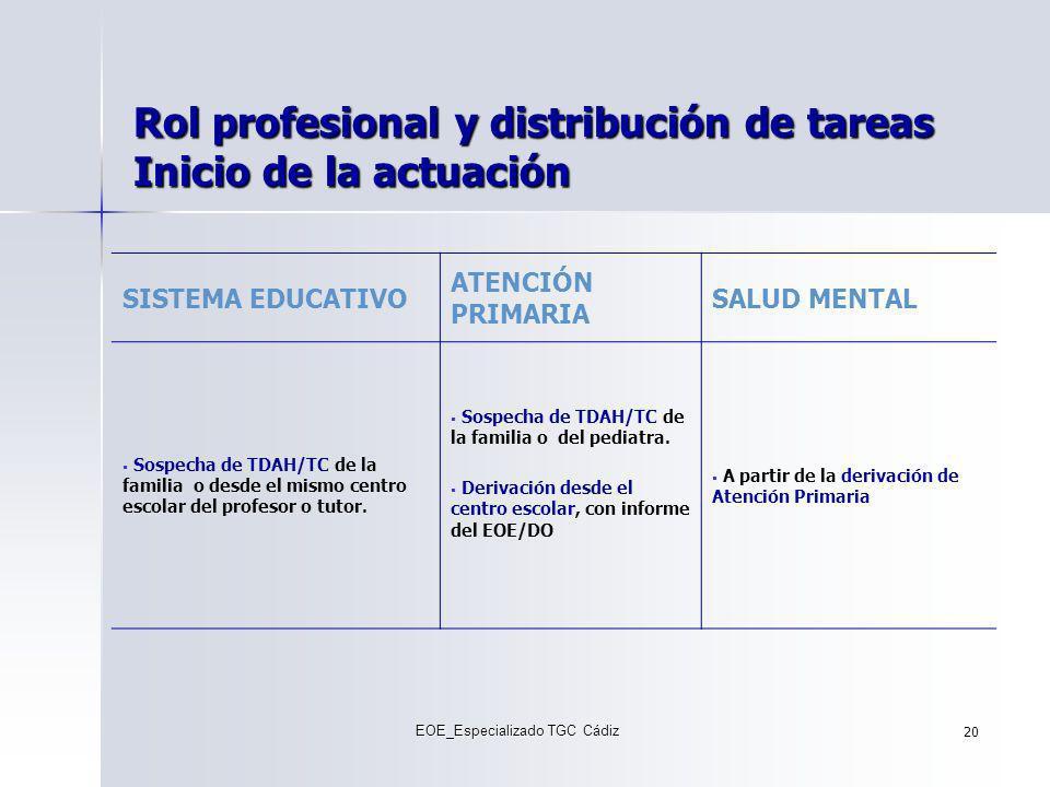 Rol profesional y distribución de tareas Inicio de la actuación