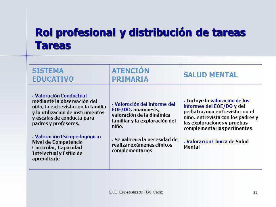 Rol profesional y distribución de tareas Tareas