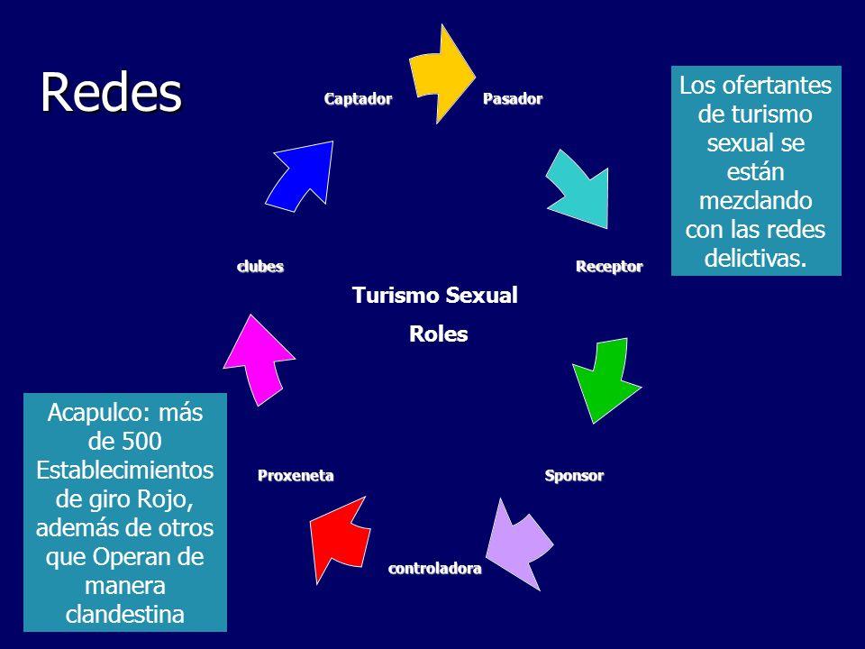 RedesLos ofertantes de turismo sexual se están mezclando con las redes delictivas. Turismo Sexual. Roles.
