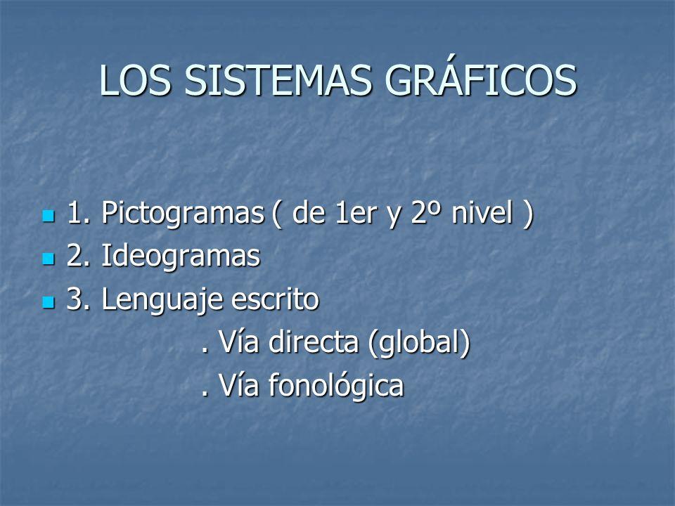 LOS SISTEMAS GRÁFICOS 1. Pictogramas ( de 1er y 2º nivel )