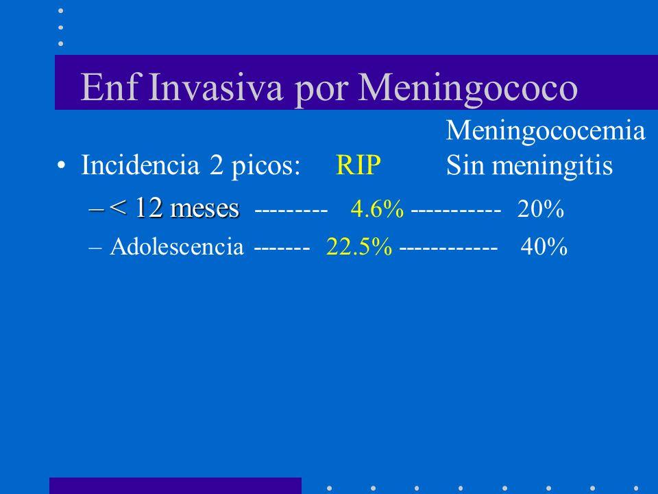 Enf Invasiva por Meningococo