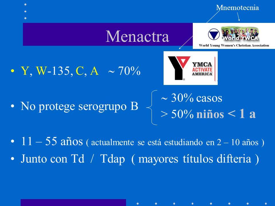 Menactra Y, W-135, C, A  70% No protege serogrupo B 30% casos