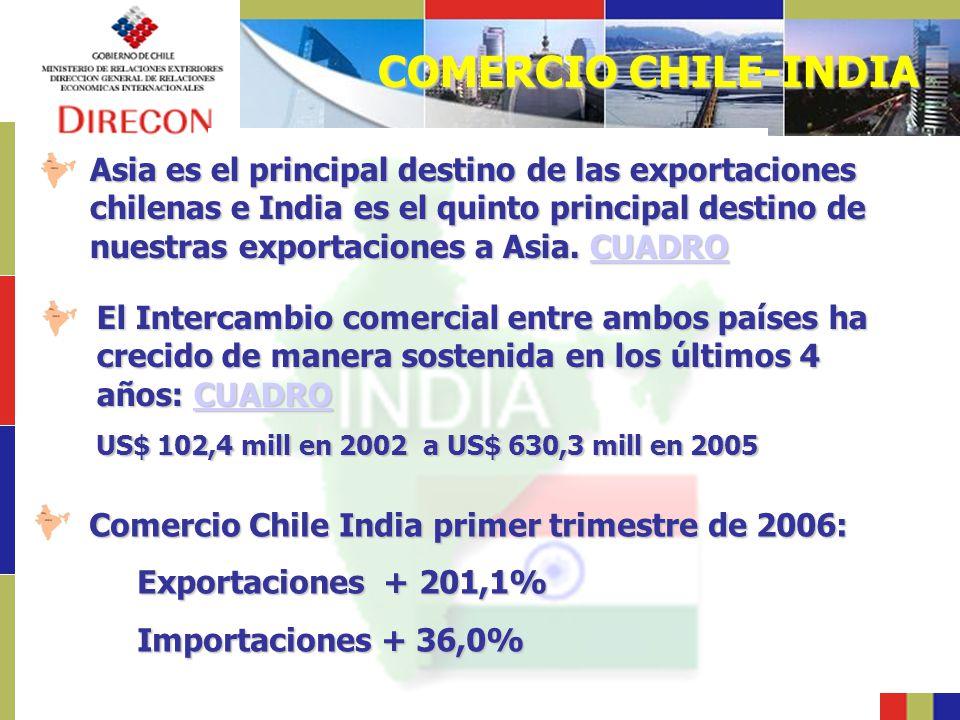COMERCIO CHILE-INDIA