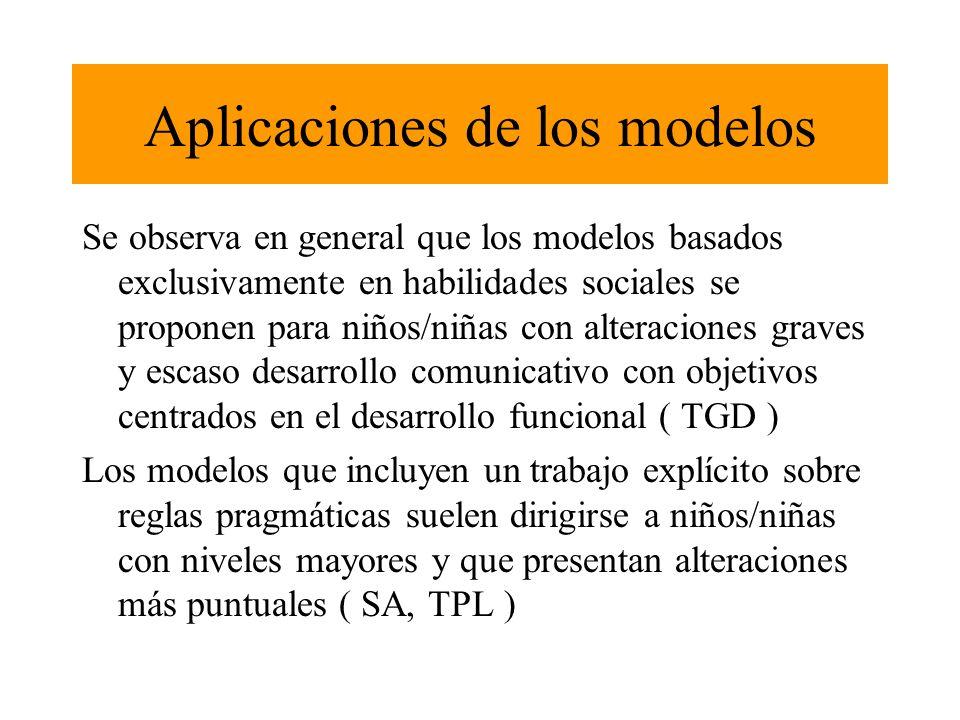 Aplicaciones de los modelos