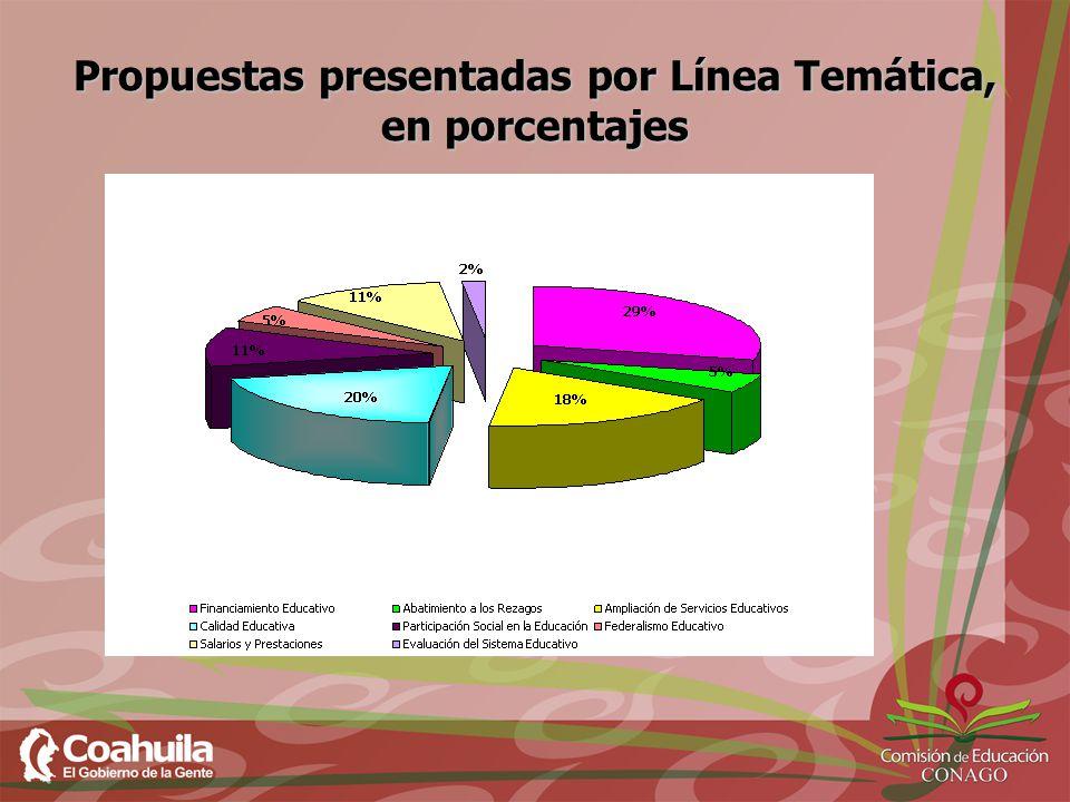 Propuestas presentadas por Línea Temática, en porcentajes