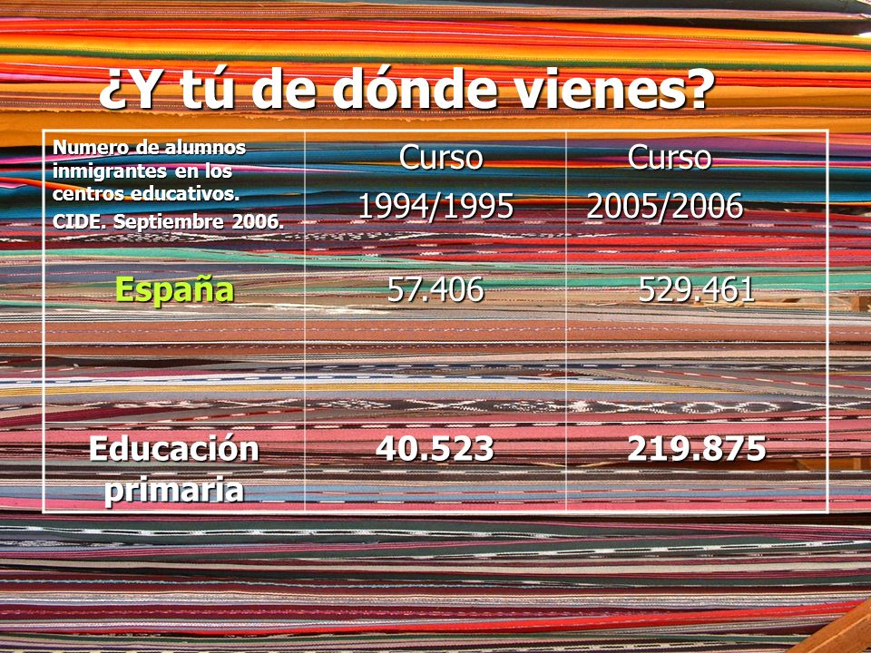 ¿Y tú de dónde vienes Curso 1994/1995 2005/2006 España 57.406 529.461