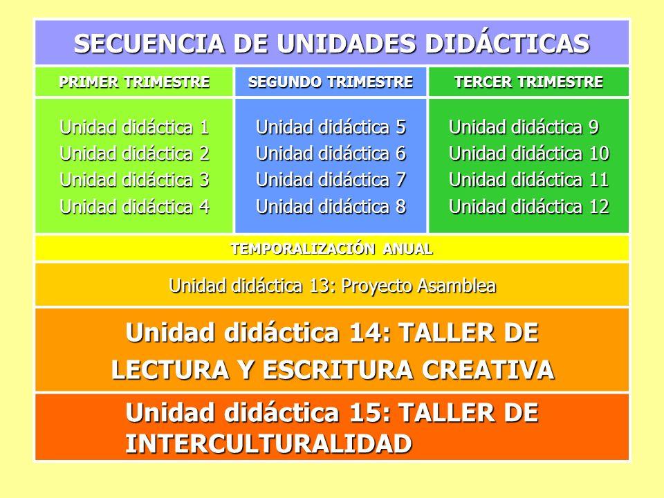 Unidad didáctica 14: TALLER DE LECTURA Y ESCRITURA CREATIVA