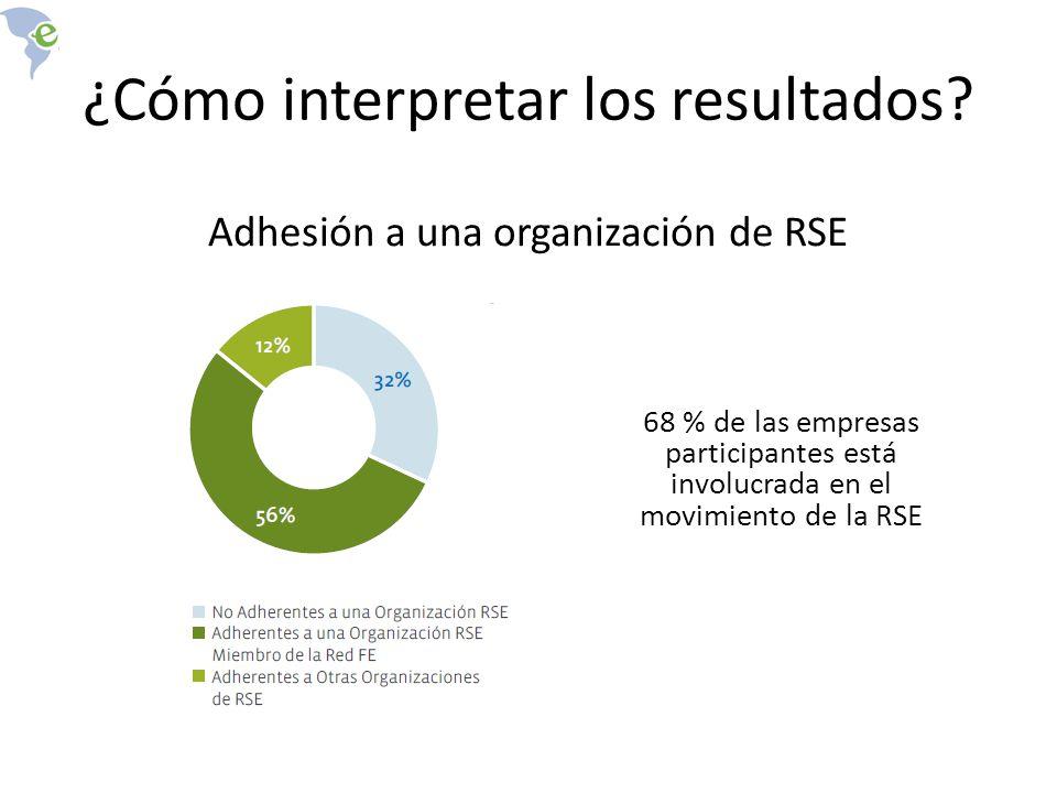 Adhesión a una organización de RSE