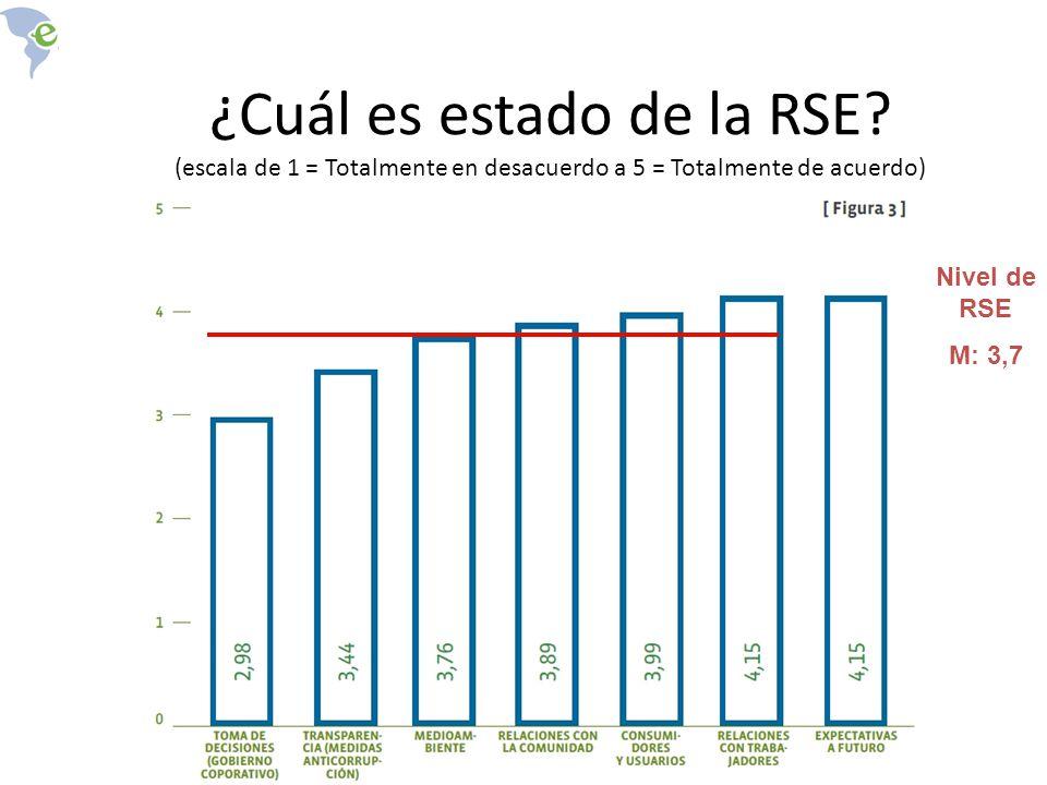 ¿Cuál es estado de la RSE