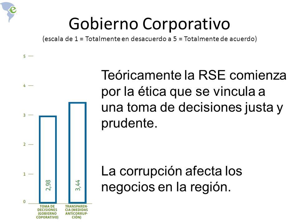 Gobierno Corporativo (escala de 1 = Totalmente en desacuerdo a 5 = Totalmente de acuerdo)