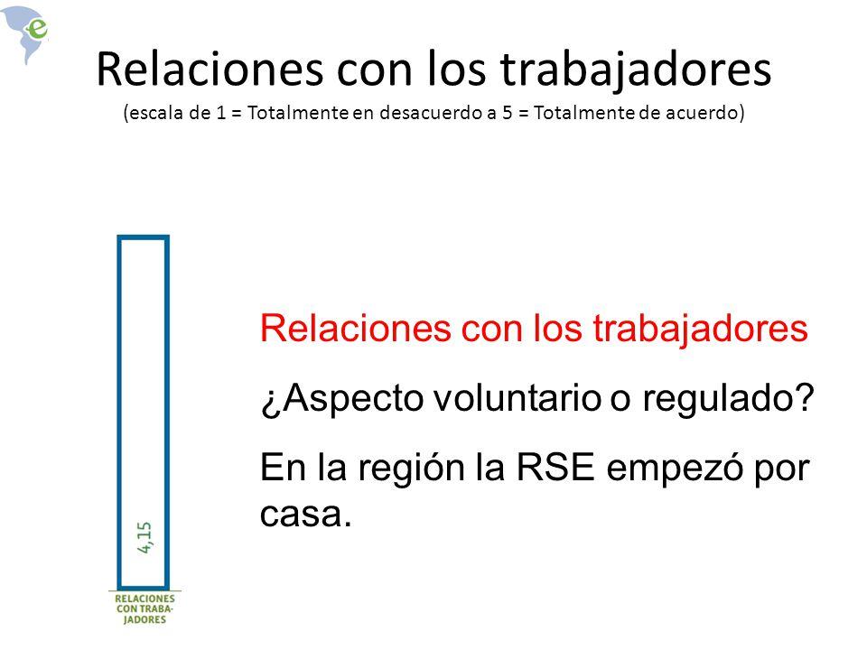 Relaciones con los trabajadores (escala de 1 = Totalmente en desacuerdo a 5 = Totalmente de acuerdo)