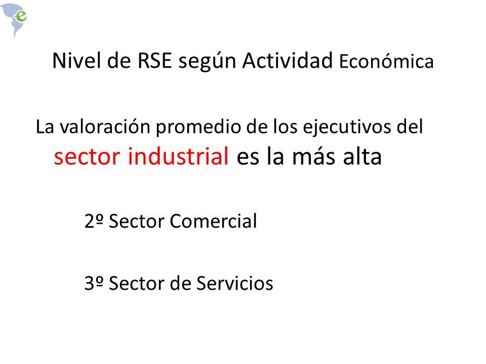 Nivel de RSE según Actividad Económica