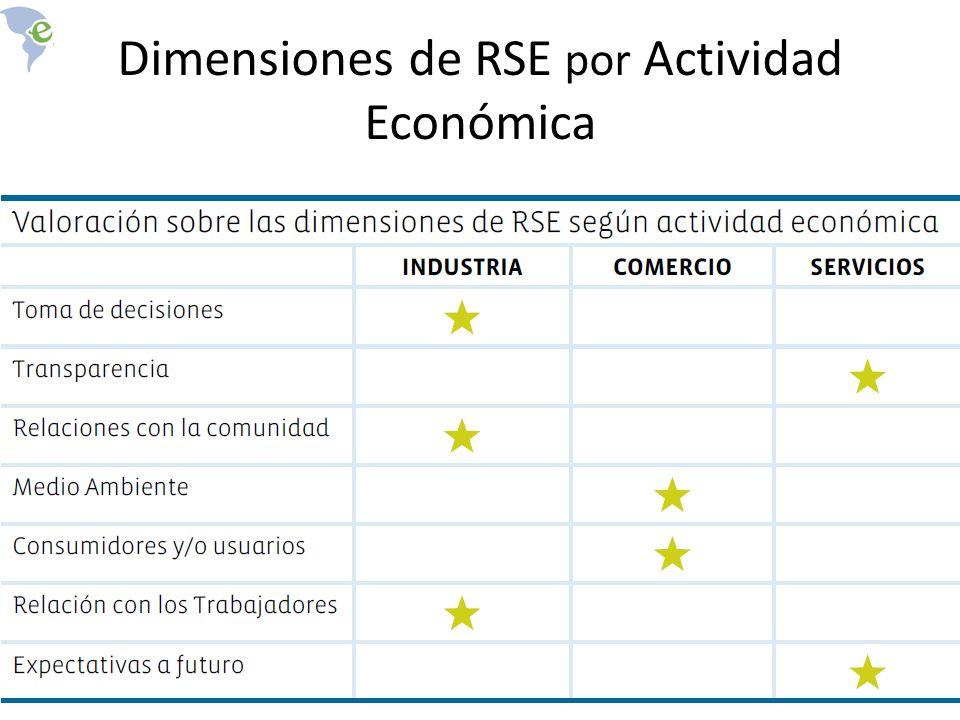Dimensiones de RSE por Actividad Económica