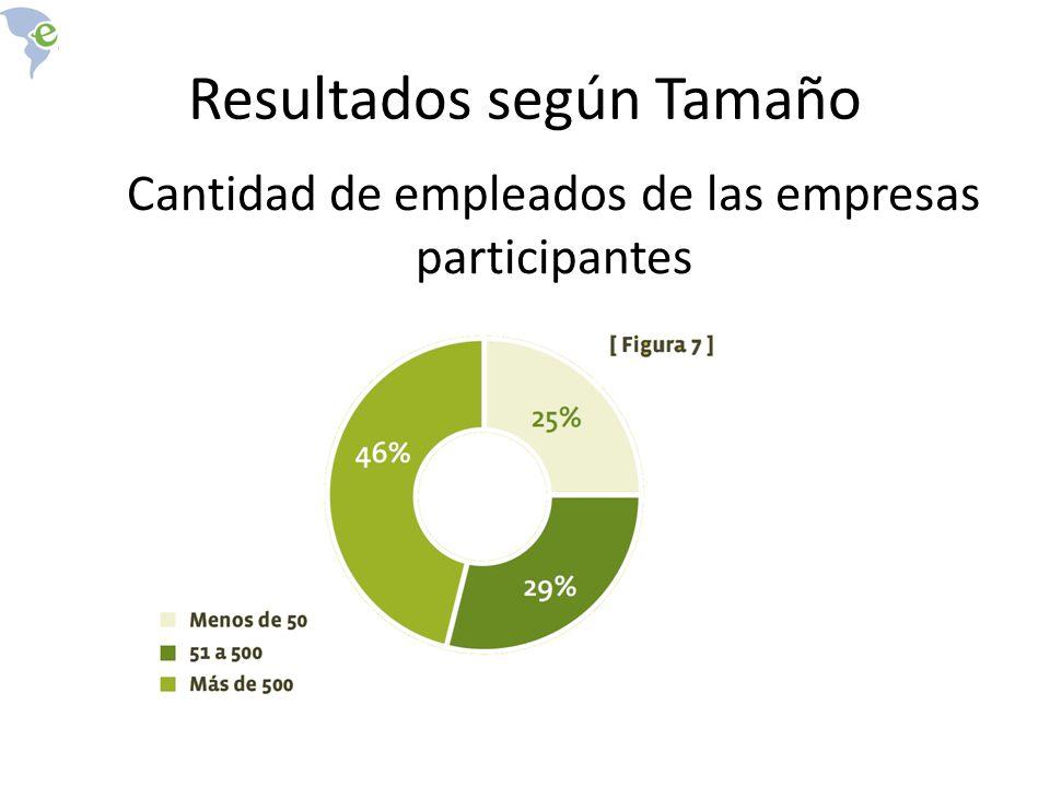 Cantidad de empleados de las empresas participantes