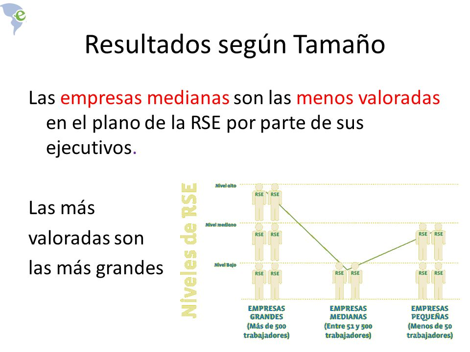 Resultados según Tamaño