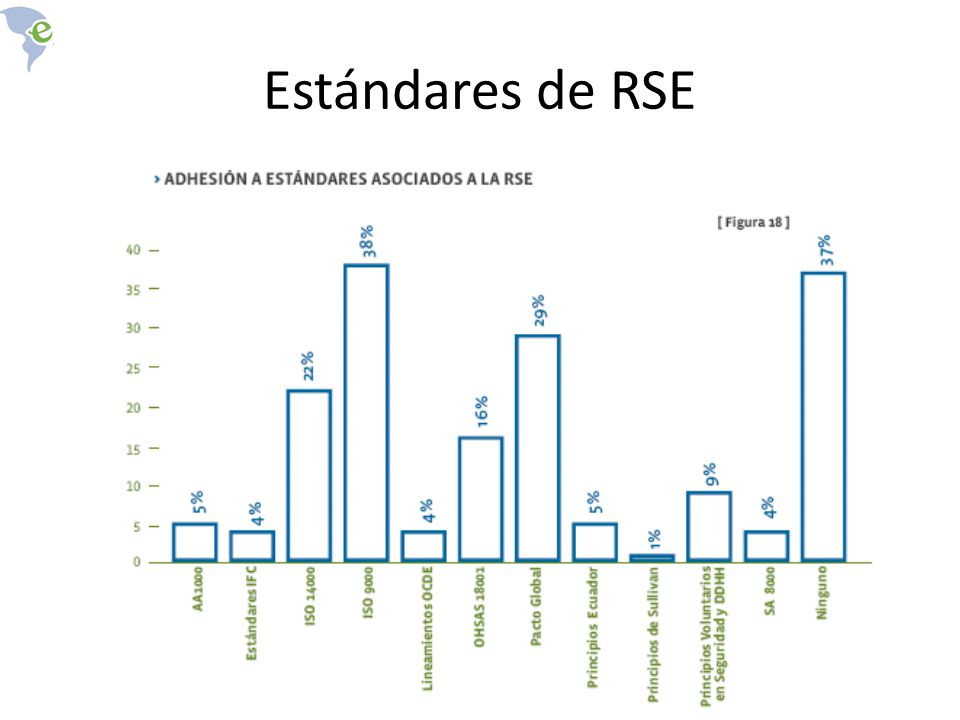 Estándares de RSE