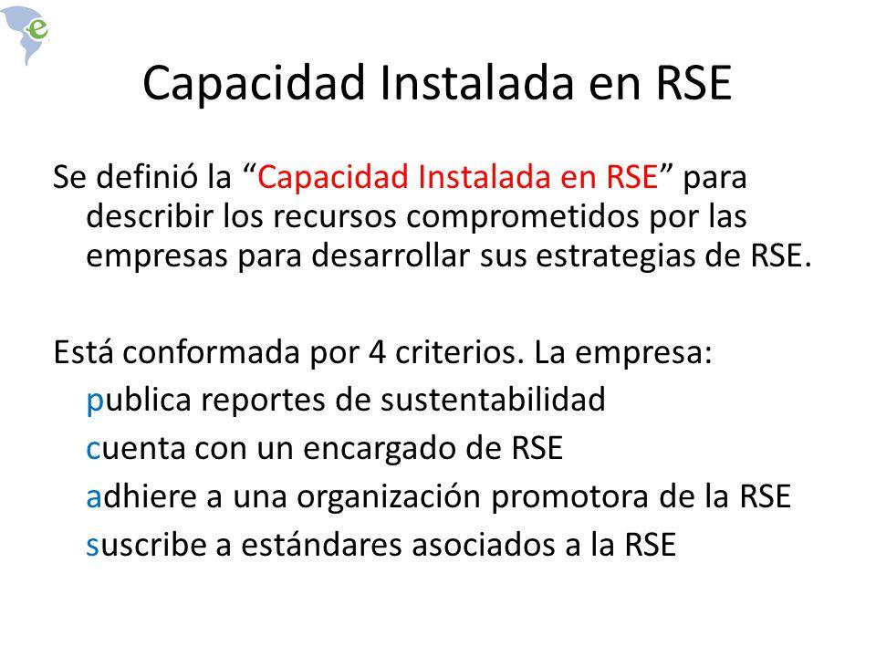 Capacidad Instalada en RSE