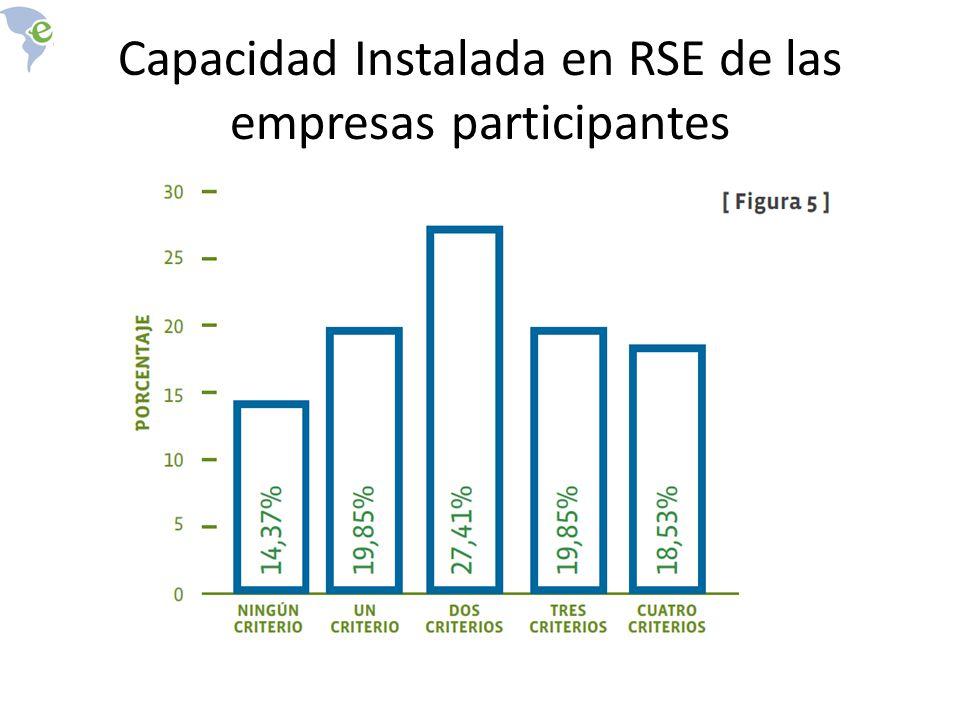 Capacidad Instalada en RSE de las empresas participantes