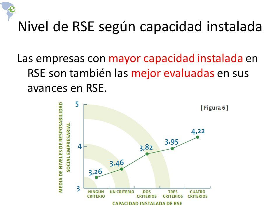Nivel de RSE según capacidad instalada