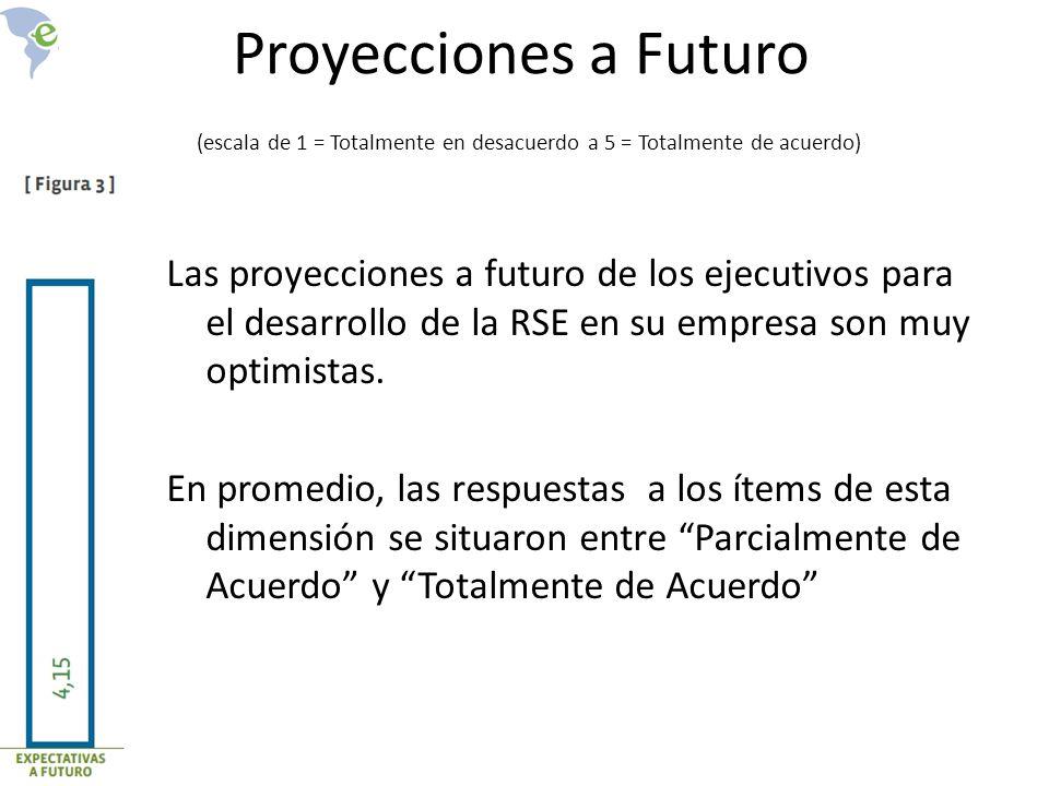 Proyecciones a Futuro (escala de 1 = Totalmente en desacuerdo a 5 = Totalmente de acuerdo)