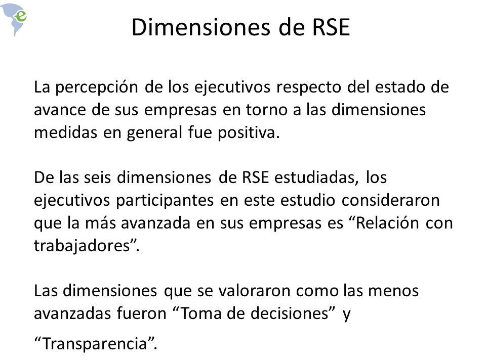 Dimensiones de RSE La percepción de los ejecutivos respecto del estado de avance de sus empresas en torno a las dimensiones medidas en general fue positiva.