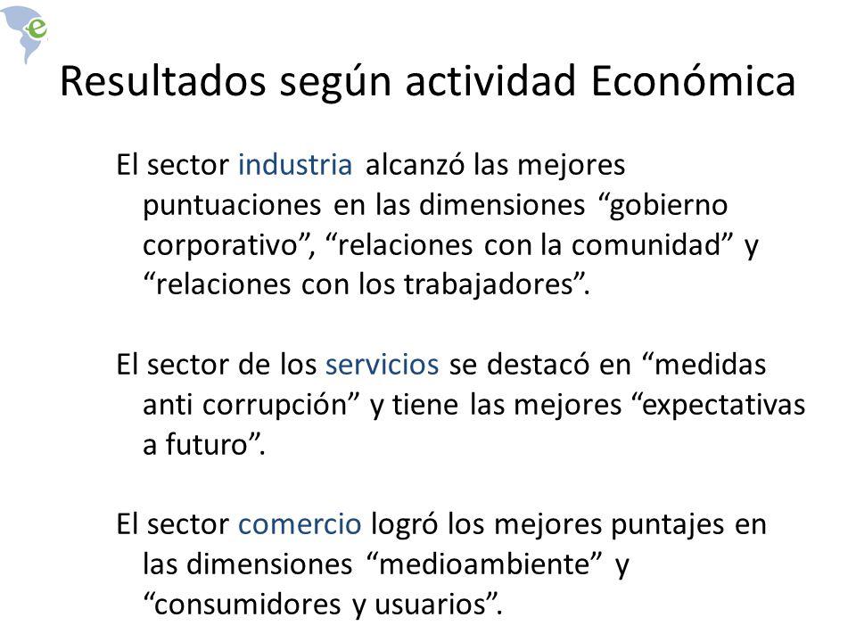 Resultados según actividad Económica