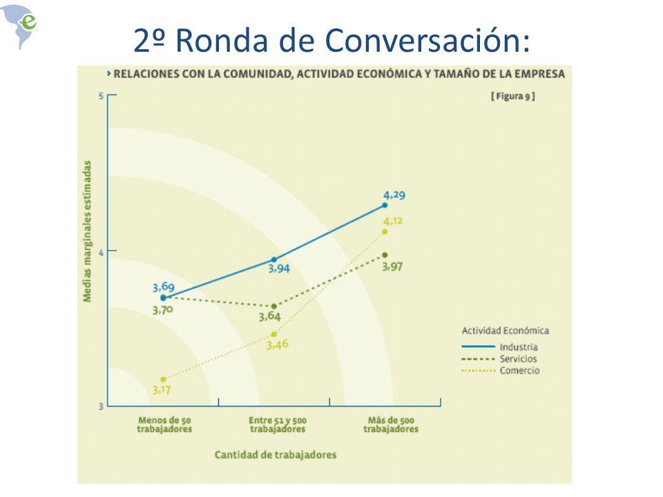 2º Ronda de Conversación: Actividad Económica