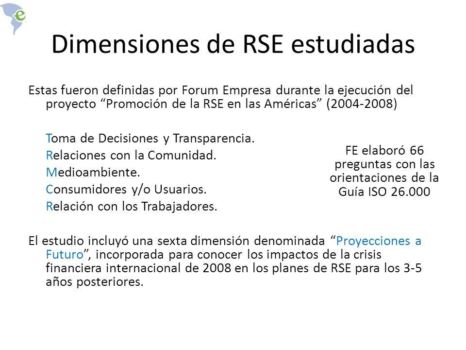 Dimensiones de RSE estudiadas