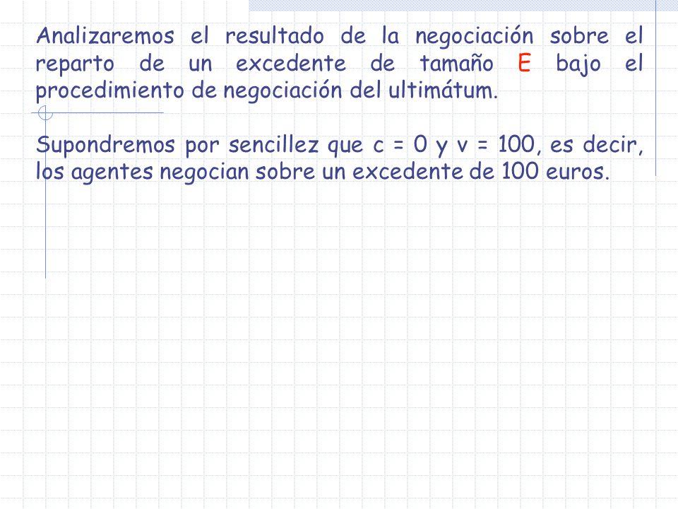 Analizaremos el resultado de la negociación sobre el reparto de un excedente de tamaño E bajo el procedimiento de negociación del ultimátum.