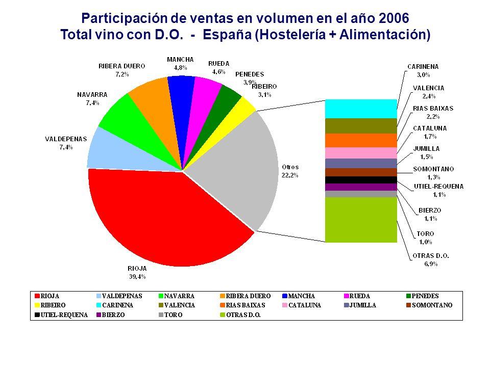 Participación de ventas en volumen en el año 2006