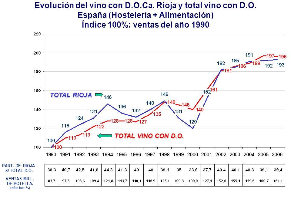 Evolución del vino con D.O.Ca. Rioja y total vino con D.O.