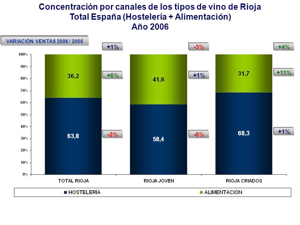 Concentración por canales de los tipos de vino de Rioja