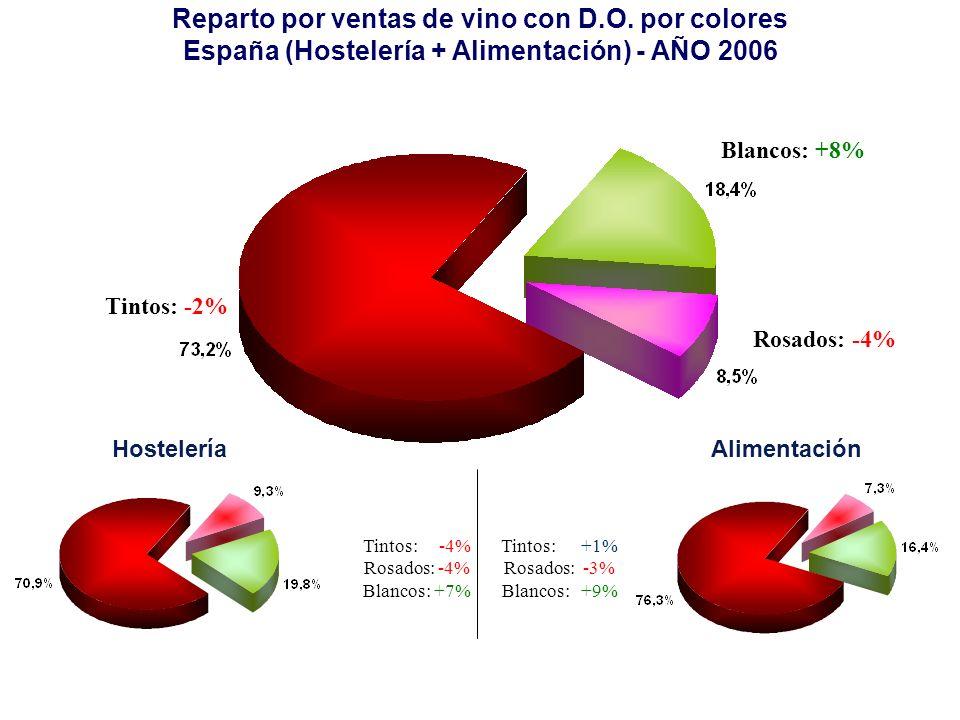 Reparto por ventas de vino con D.O. por colores