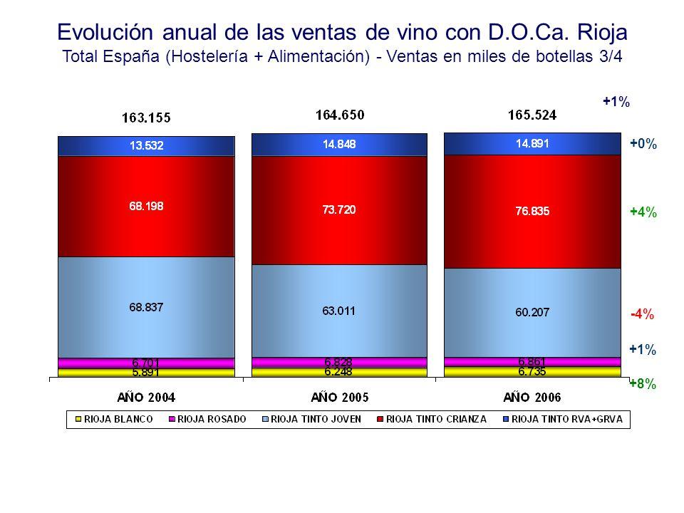 Evolución anual de las ventas de vino con D.O.Ca. Rioja