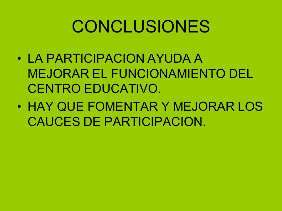CONCLUSIONES LA PARTICIPACION AYUDA A MEJORAR EL FUNCIONAMIENTO DEL CENTRO EDUCATIVO.