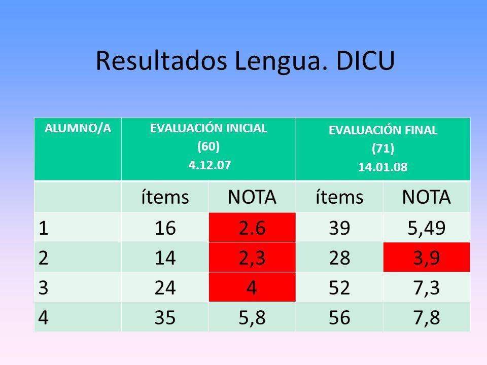 Resultados Lengua. DICU