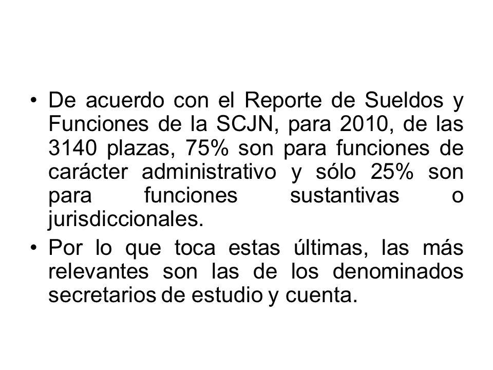 De acuerdo con el Reporte de Sueldos y Funciones de la SCJN, para 2010, de las 3140 plazas, 75% son para funciones de carácter administrativo y sólo 25% son para funciones sustantivas o jurisdiccionales.