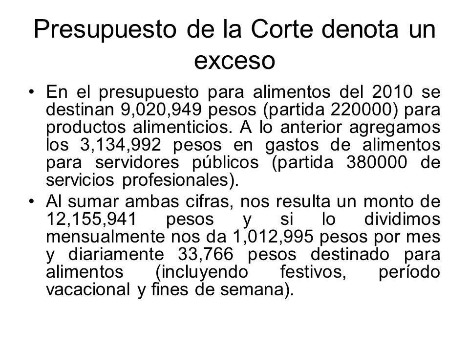 Presupuesto de la Corte denota un exceso