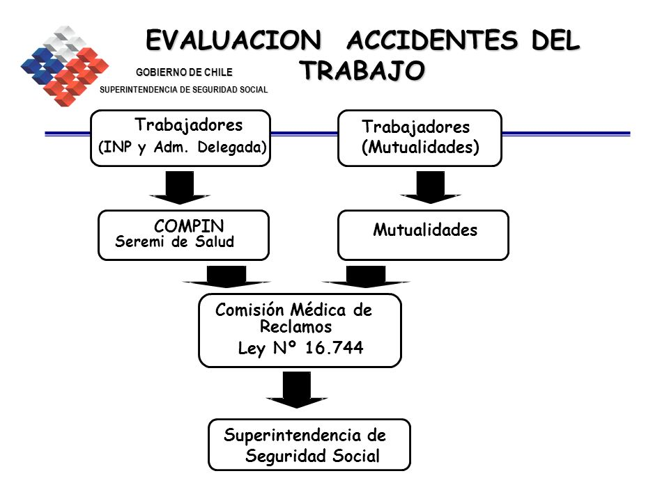 EVALUACION ACCIDENTES DEL TRABAJO