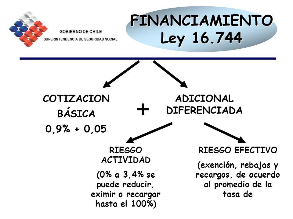 + FINANCIAMIENTO Ley 16.744 ADICIONAL DIFERENCIADA COTIZACION BÁSICA