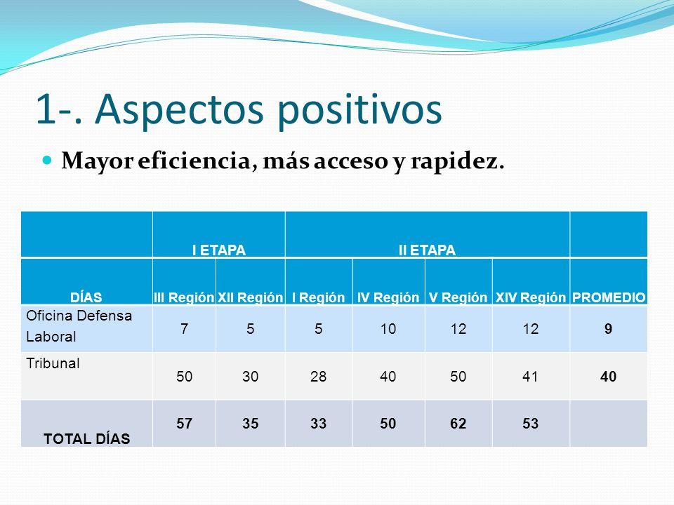 1-. Aspectos positivos Mayor eficiencia, más acceso y rapidez.